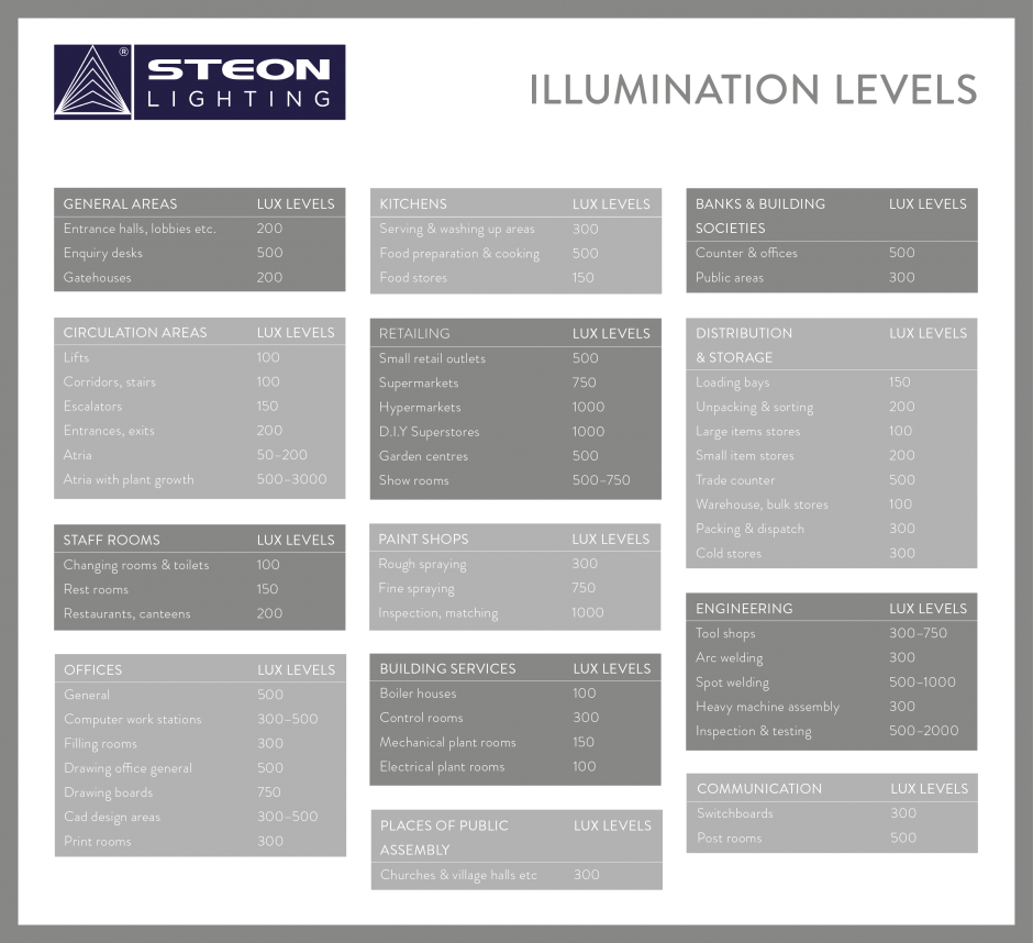 Illumination levels