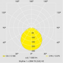 Display: Track & Spots, Photometrics